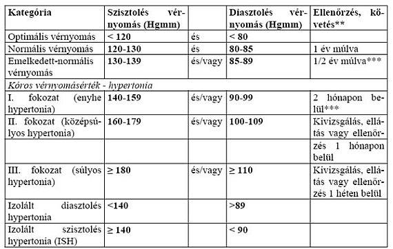 magas vérnyomás diabetes mellitus kezelésére szolgáló gyógyszerek karcsúsító gyógyszerek magas vérnyomás ellen