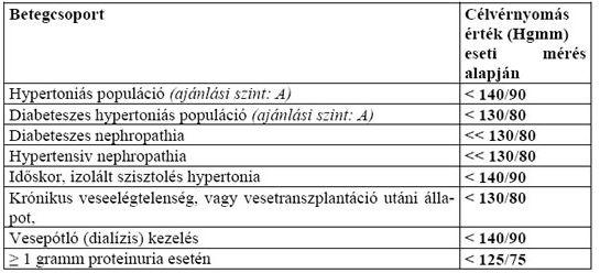 tesztek hipertóniás válaszokkal mit ehet magas vérnyomás és veseelégtelenség esetén